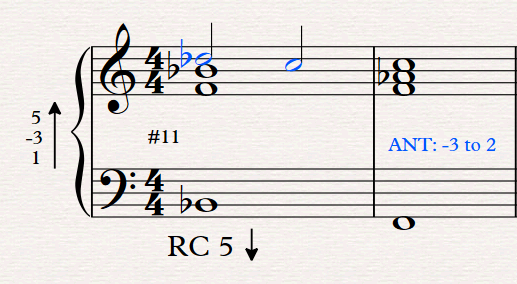 musical example of anticipation (ant)