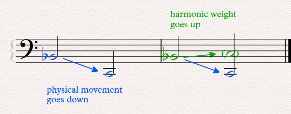 musical example of the harmonic weight when moving from Bb to C