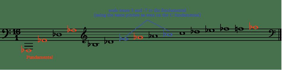 the harmonic series on a Gb fundamental