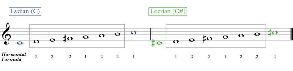 showing the C Lydian and the C# Locrian next to each other using the exact same scale tones but the root