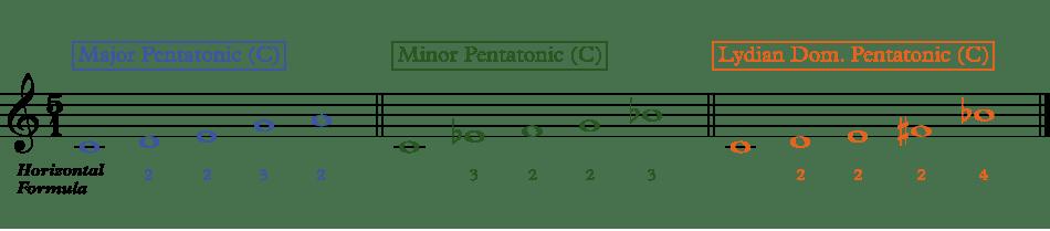 showing the major pentatonic on C, the minor pentatonic on C, and the Lydian Dominant Pentatonic on C