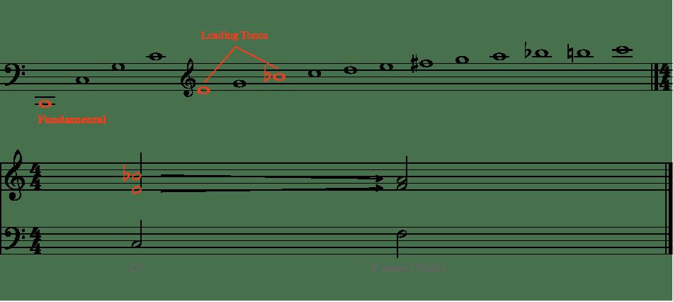 showing leading tones on the Harmonic Series