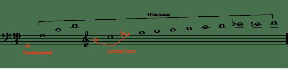 harmonic series on F fundamental